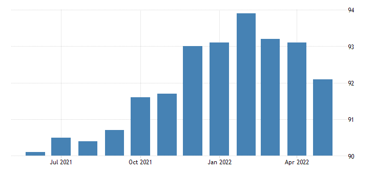 united states all employees retail trade in new mexico fed data