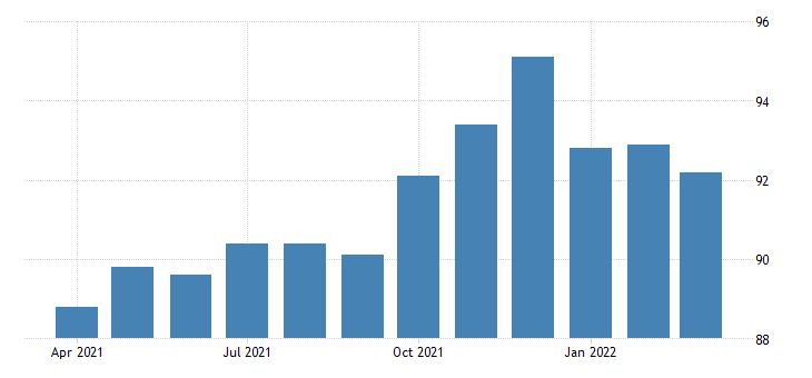 united states all employees retail trade in new mexico thous of persons fed data