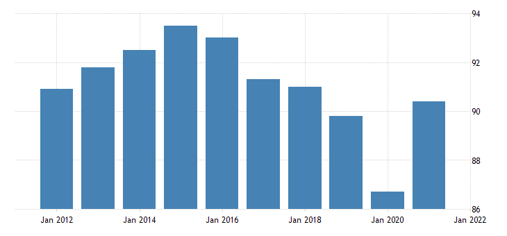 united states all employees retail trade in new mexico thous of persons nsa fed data
