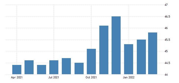 united states all employees retail trade in north dakota fed data