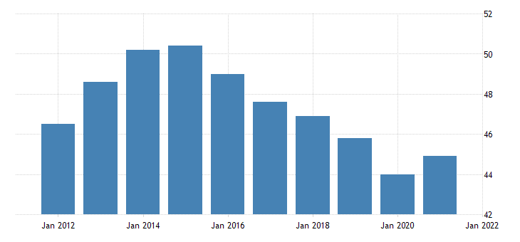 united states all employees retail trade in north dakota thous of persons fed data