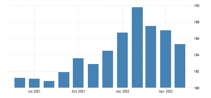 united states all employees retail trade in oklahoma fed data