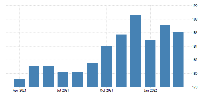 united states all employees retail trade in oklahoma thous of persons fed data