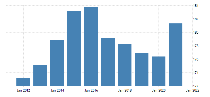united states all employees retail trade in oklahoma thous of persons nsa fed data
