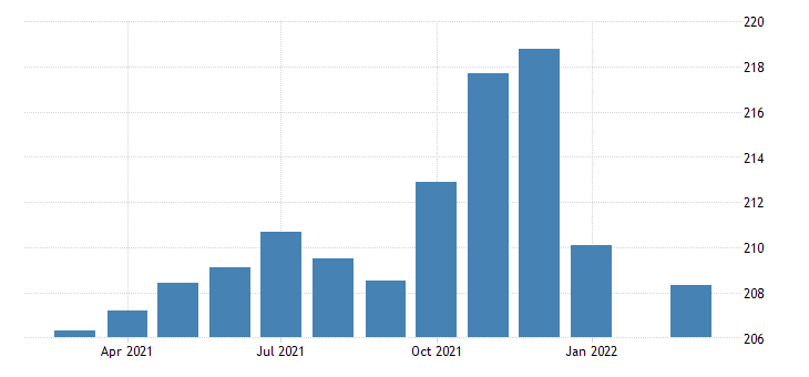 united states all employees retail trade in oregon fed data