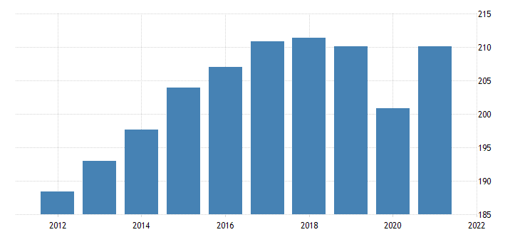united states all employees retail trade in oregon thous of persons fed data
