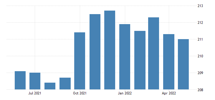 united states all employees retail trade in oregon thous of persons sa fed data