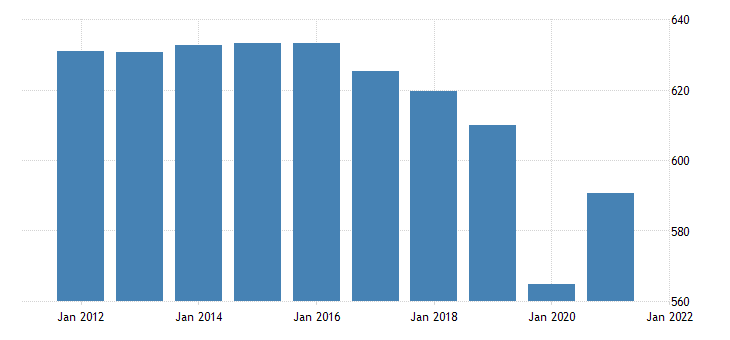 united states all employees retail trade in pennsylvania thous of persons fed data
