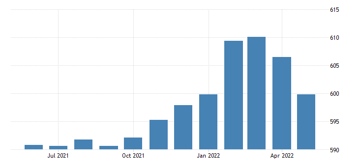 united states all employees retail trade in pennsylvania thous of persons sa fed data