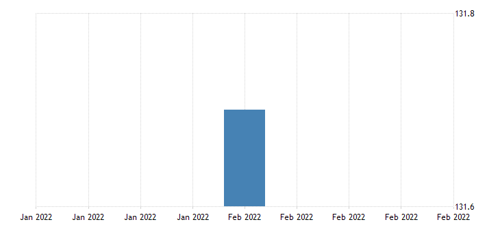 united states all employees retail trade in puerto rico thous of persons fed data