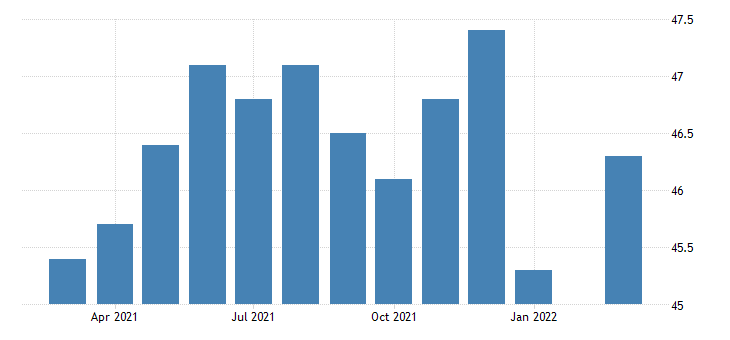 united states all employees retail trade in rhode island fed data