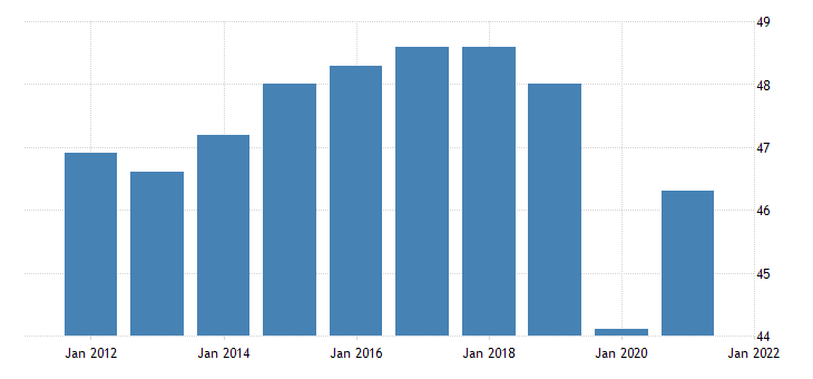 united states all employees retail trade in rhode island thous of persons fed data