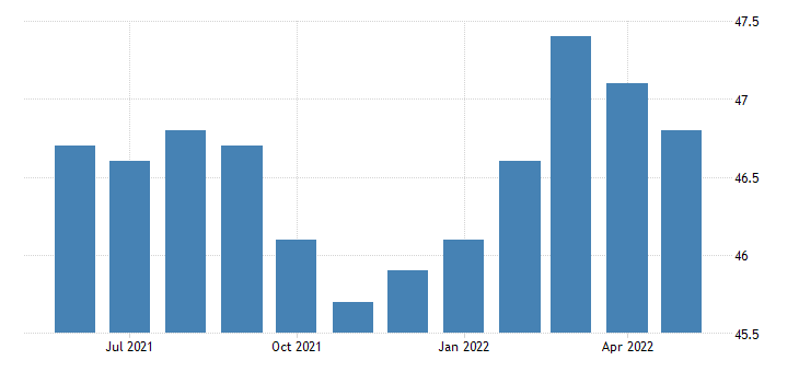 united states all employees retail trade in rhode island thous of persons sa fed data