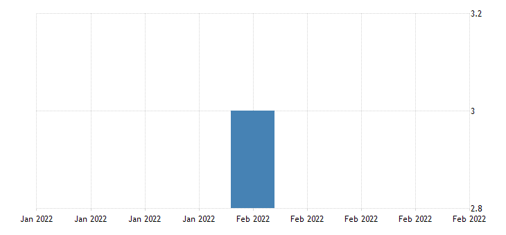 united states all employees retail trade in san german pr msa fed data