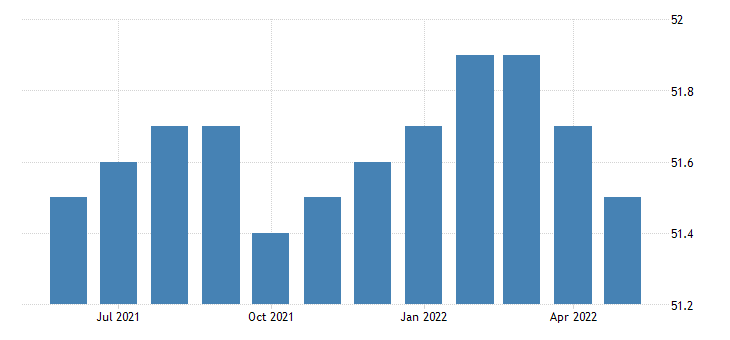 united states all employees retail trade in south dakota fed data