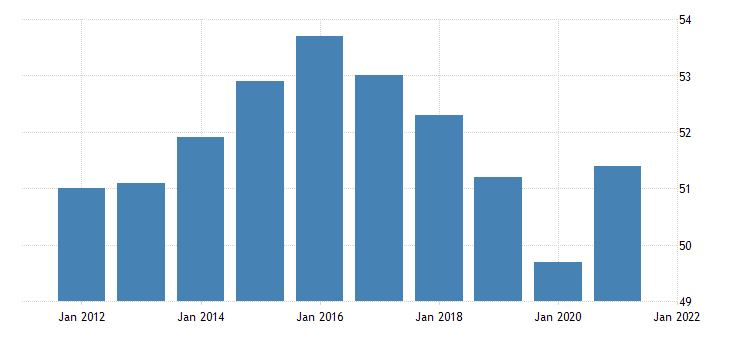 united states all employees retail trade in south dakota thous of persons nsa fed data