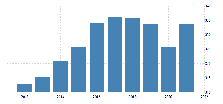 united states all employees retail trade in tennessee thous of persons fed data