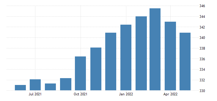 united states all employees retail trade in tennessee thous of persons sa fed data