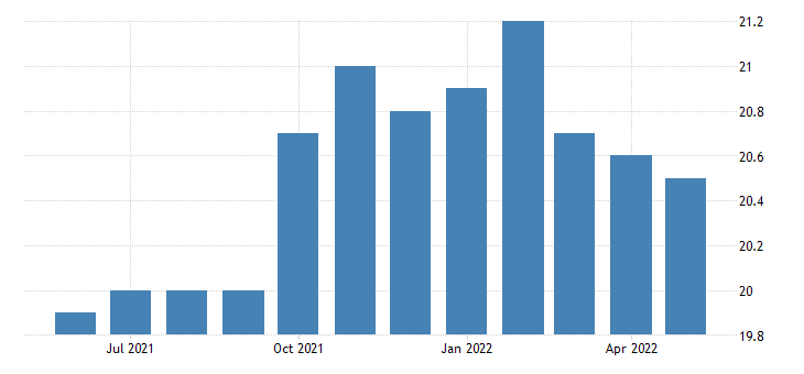 united states all employees retail trade in the district of columbia fed data