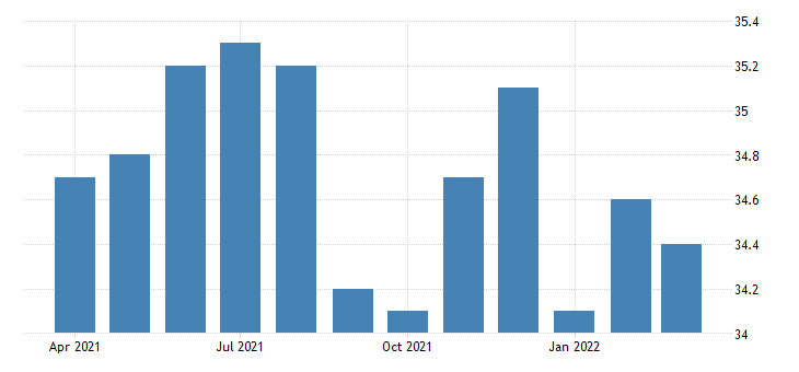 united states all employees retail trade in vermont fed data