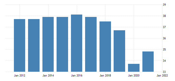 united states all employees retail trade in vermont thous of persons fed data