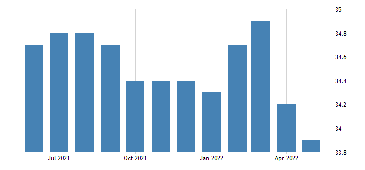 united states all employees retail trade in vermont thous of persons sa fed data