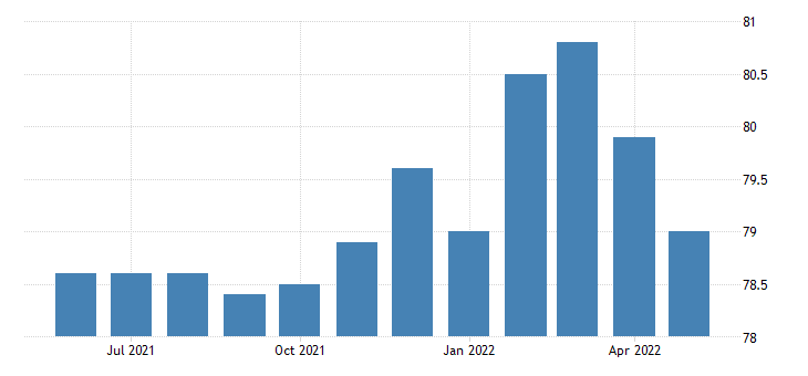 united states all employees retail trade in west virginia fed data