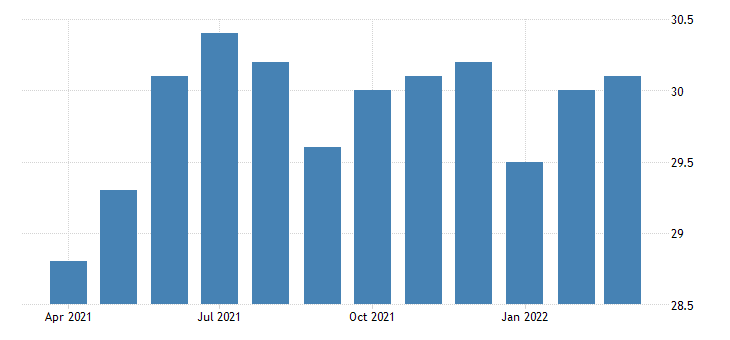 united states all employees retail trade in wyoming thous of persons fed data