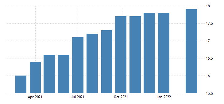 united states all employees retail trade miscellaneous store retailers in oregon fed data