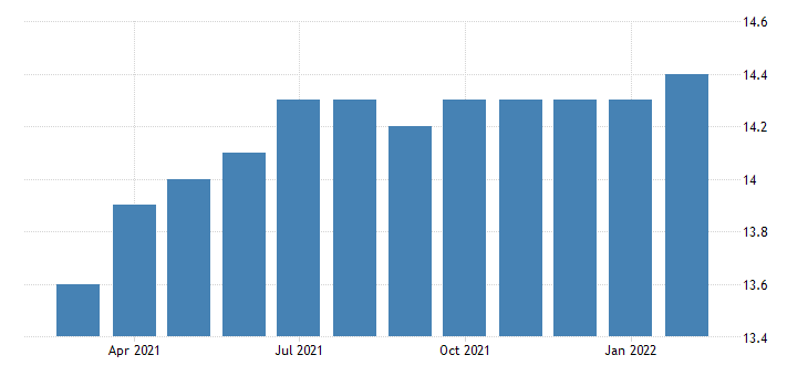 united states all employees retail trade motor vehicle and parts dealers in idaho fed data