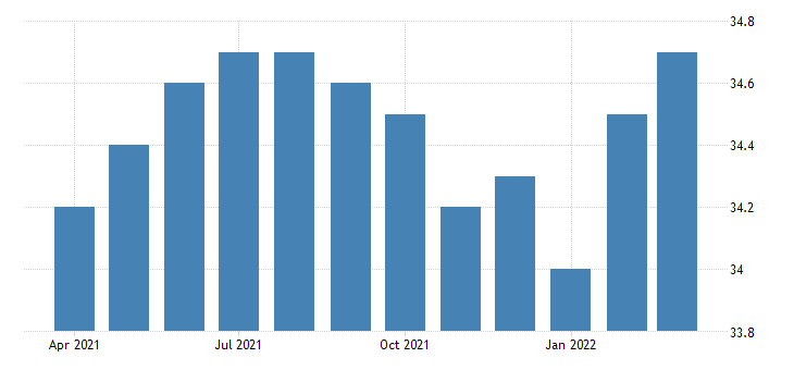 united states all employees retail trade motor vehicle and parts dealers in massachusetts fed data
