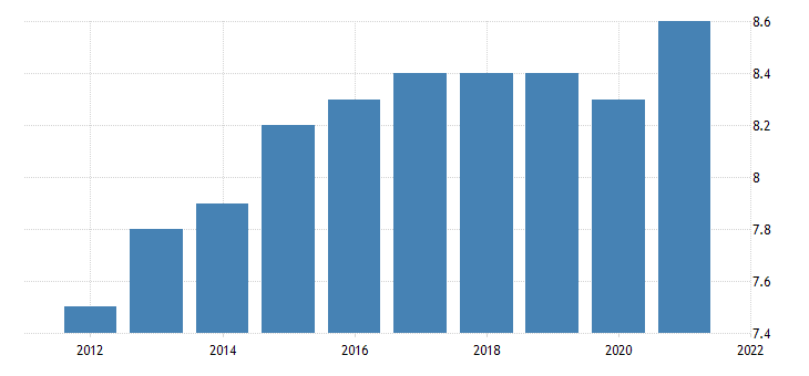 united states all employees retail trade motor vehicle and parts dealers in montana fed data