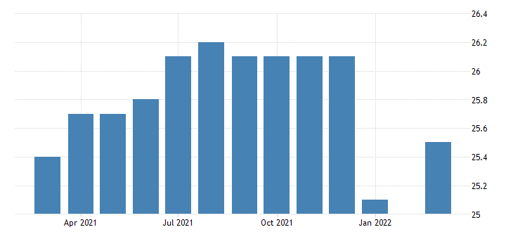 united states all employees retail trade motor vehicle and parts dealers in oregon fed data