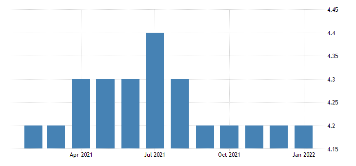 united states all employees retail trade motor vehicle and parts dealers in wyoming fed data