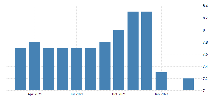 united states all employees retail trade nonstore retailers in oregon fed data