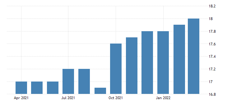 united states all employees retail trade used merchandise stores in california fed data