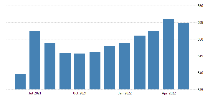 united states all employees service providing in hawaii fed data