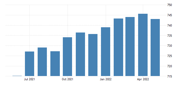 united states all employees service providing in new mexico fed data