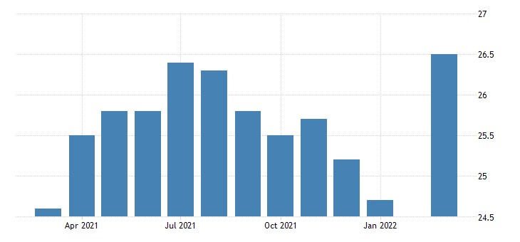 united states all employees services to buildings and dwellings in oregon fed data