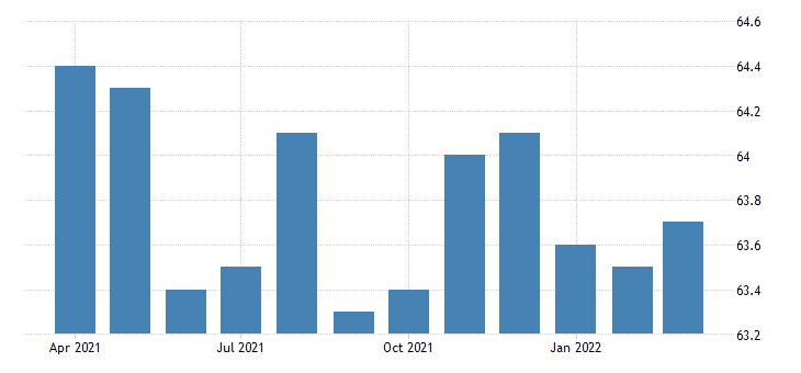 united states all employees social assistance in arizona fed data