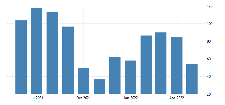 united states all employees total nonfarm in california 3 month average change thous of persons fed data