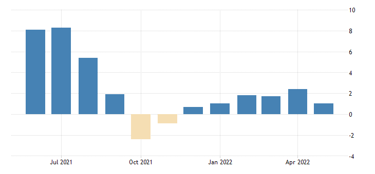 united states all employees total nonfarm in hawaii 3 month average change thous of persons fed data