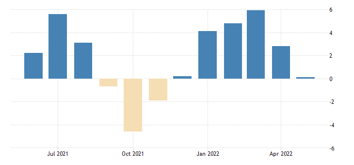 united states all employees total nonfarm in kansas 3 month average change thous of persons fed data
