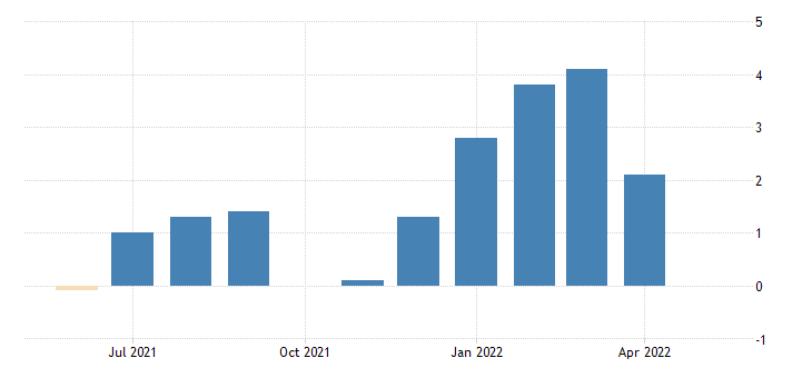 united states all employees total nonfarm in maine 3 month average change thous of persons fed data
