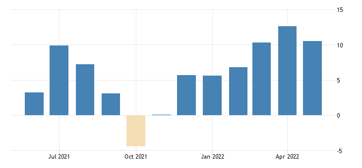 united states all employees total nonfarm in minnesota 3 month average change thous of persons fed data