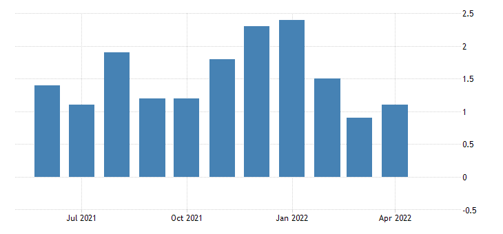 united states all employees total nonfarm in montana 3 month average change thous of persons fed data