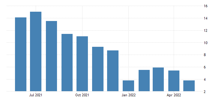united states all employees total nonfarm in nevada 3 month average change thous of persons fed data