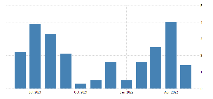 united states all employees total nonfarm in new hampshire 3 month average change thous of persons fed data