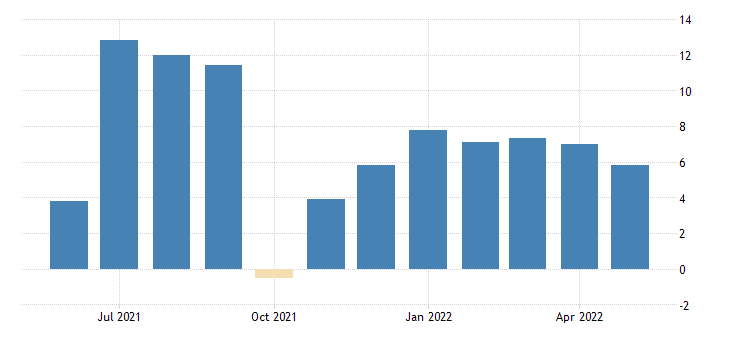 united states all employees total nonfarm in oregon 3 month average change thous of persons fed data