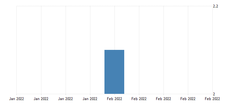 united states all employees total nonfarm in puerto rico 3 month average change thous of persons fed data